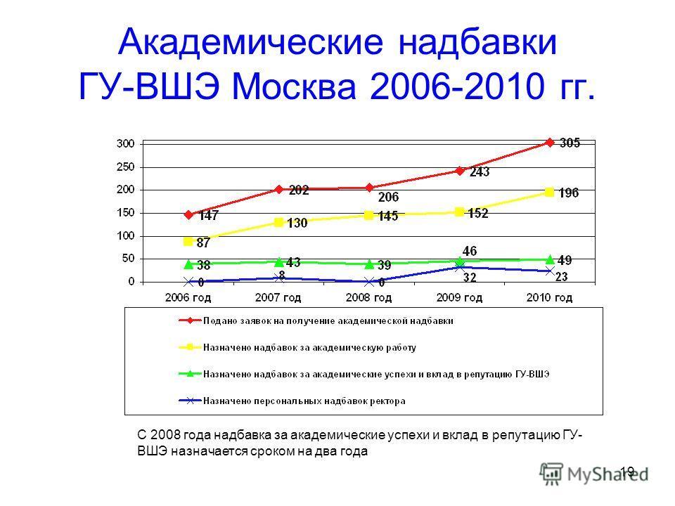 19 Академические надбавки ГУ-ВШЭ Москва 2006-2010 гг. С 2008 года надбавка за академические успехи и вклад в репутацию ГУ- ВШЭ назначается сроком на два года