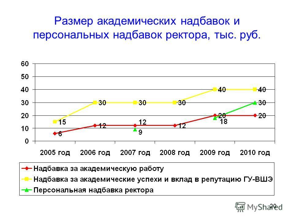 20 Размер академических надбавок и персональных надбавок ректора, тыс. руб.