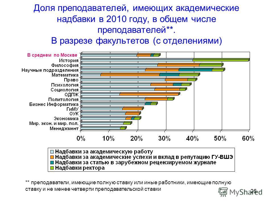 25 Доля преподавателей, имеющих академические надбавки в 2010 году, в общем числе преподавателей**. В разрезе факультетов (с отделениями) В среднем по Москве ** преподаватели, имеющие полную ставку или иные работники, имеющие полную ставку и не менее