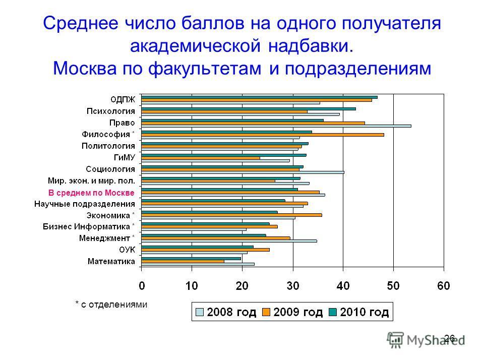 26 Среднее число баллов на одного получателя академической надбавки. Москва по факультетам и подразделениям * с отделениями В среднем по Москве