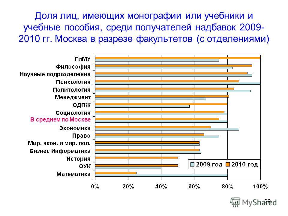29 Доля лиц, имеющих монографии или учебники и учебные пособия, среди получателей надбавок 2009- 2010 гг. Москва в разрезе факультетов (с отделениями) В среднем по Москве