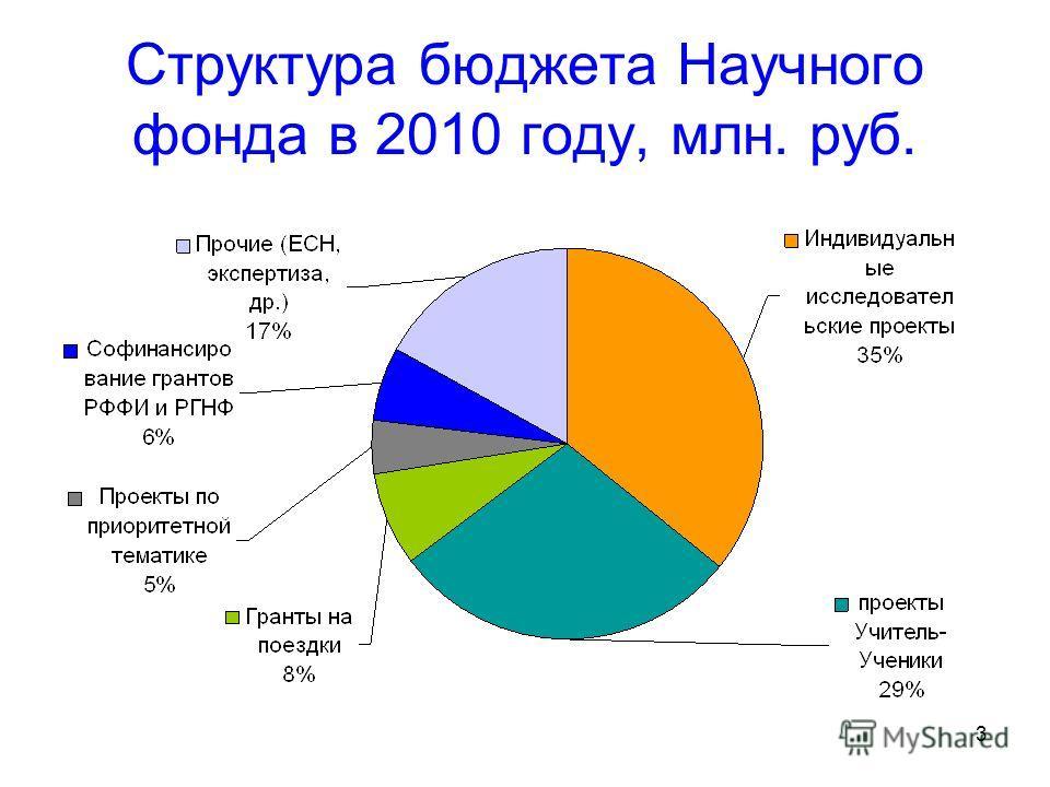 3 Структура бюджета Научного фонда в 2010 году, млн. руб.