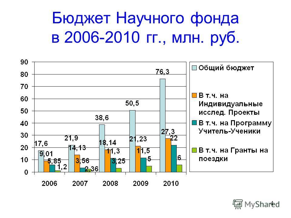 4 Бюджет Научного фонда в 2006-2010 гг., млн. руб.