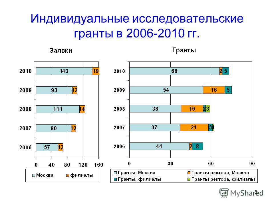 5 Индивидуальные исследовательские гранты в 2006-2010 гг.
