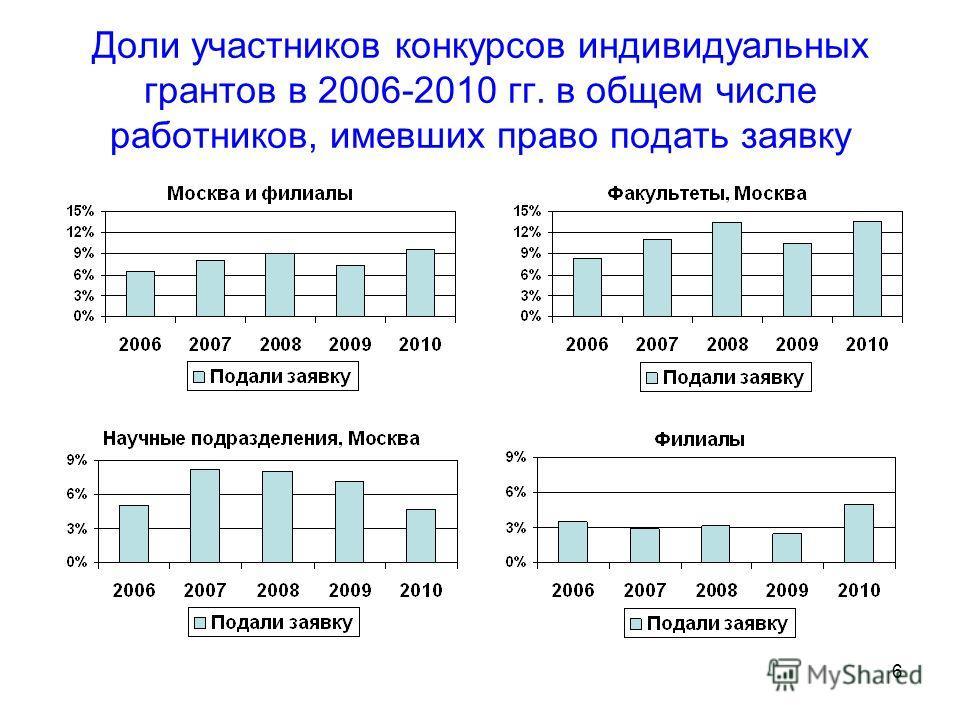 6 Доли участников конкурсов индивидуальных грантов в 2006-2010 гг. в общем числе работников, имевших право подать заявку