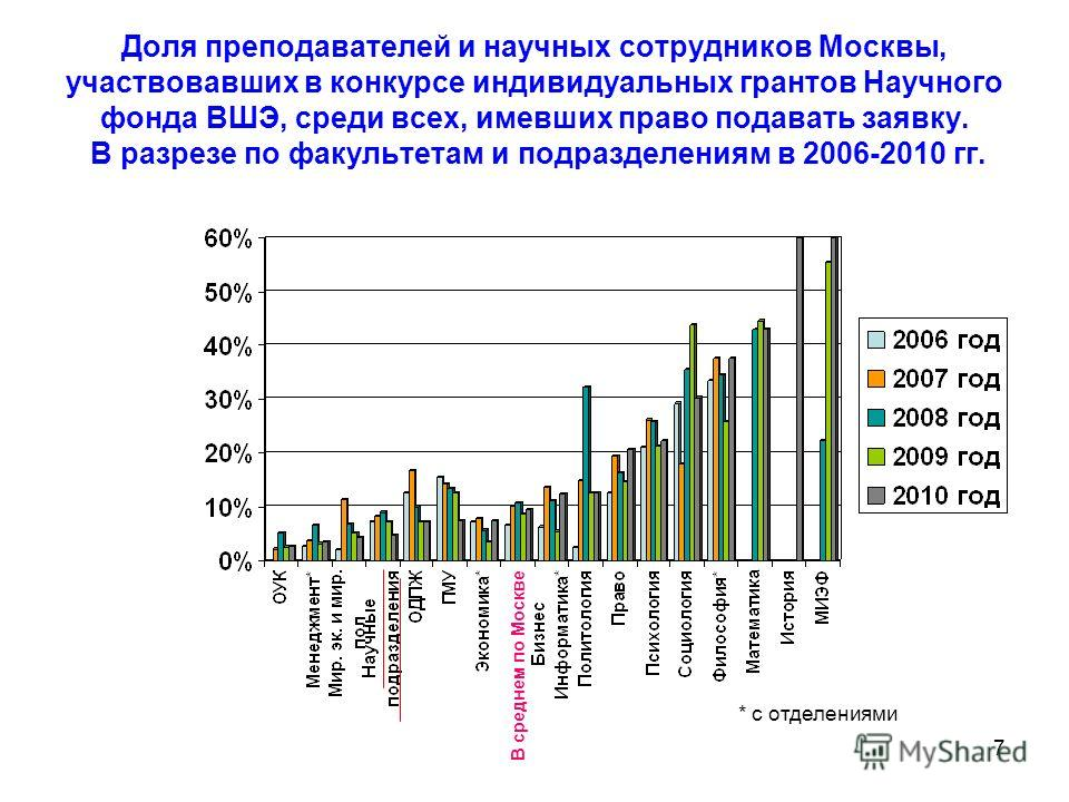 7 Доля преподавателей и научных сотрудников Москвы, участвовавших в конкурсе индивидуальных грантов Научного фонда ВШЭ, среди всех, имевших право подавать заявку. В разрезе по факультетам и подразделениям в 2006-2010 гг. * с отделениями В среднем по