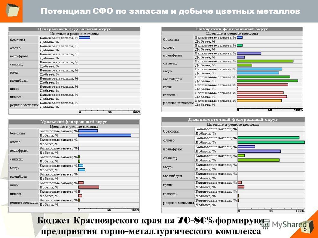 5 Потенциал СФО по запасам и добыче цветных металлов Бюджет Красноярского края на 70-80% формируют предприятия горно - металлургического комплекса