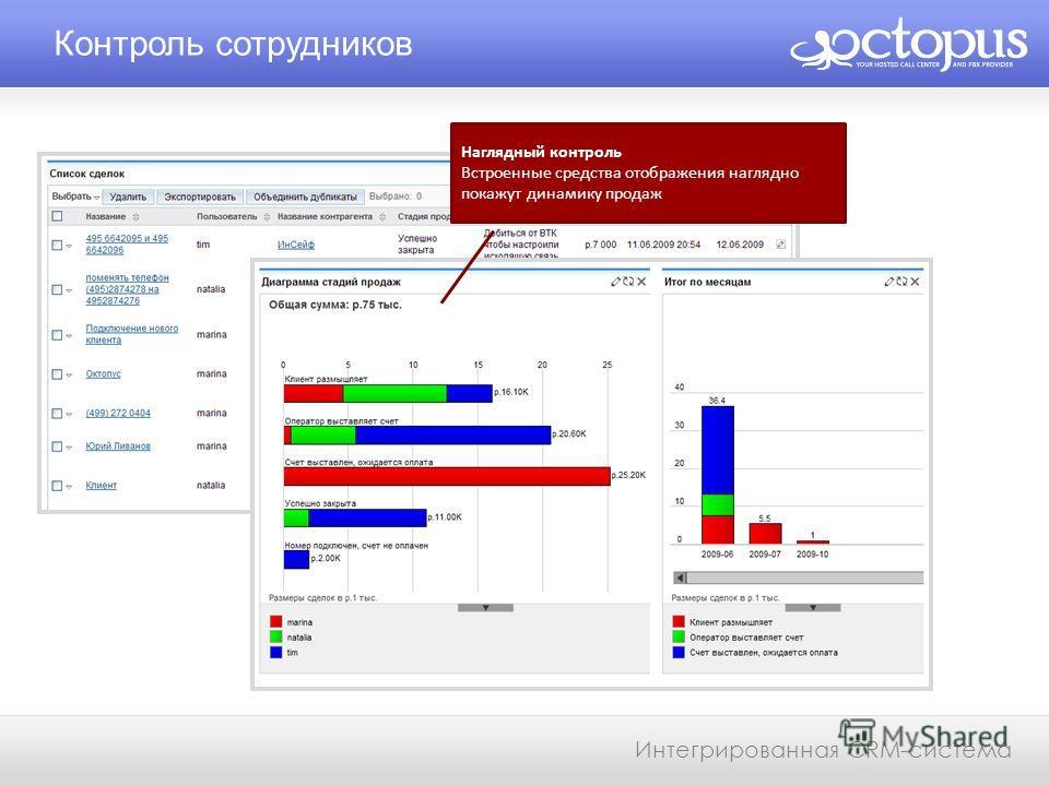 Контроль сотрудников Интегрированная CRM-система Наглядный контроль Встроенные средства отображения наглядно покажут динамику продаж