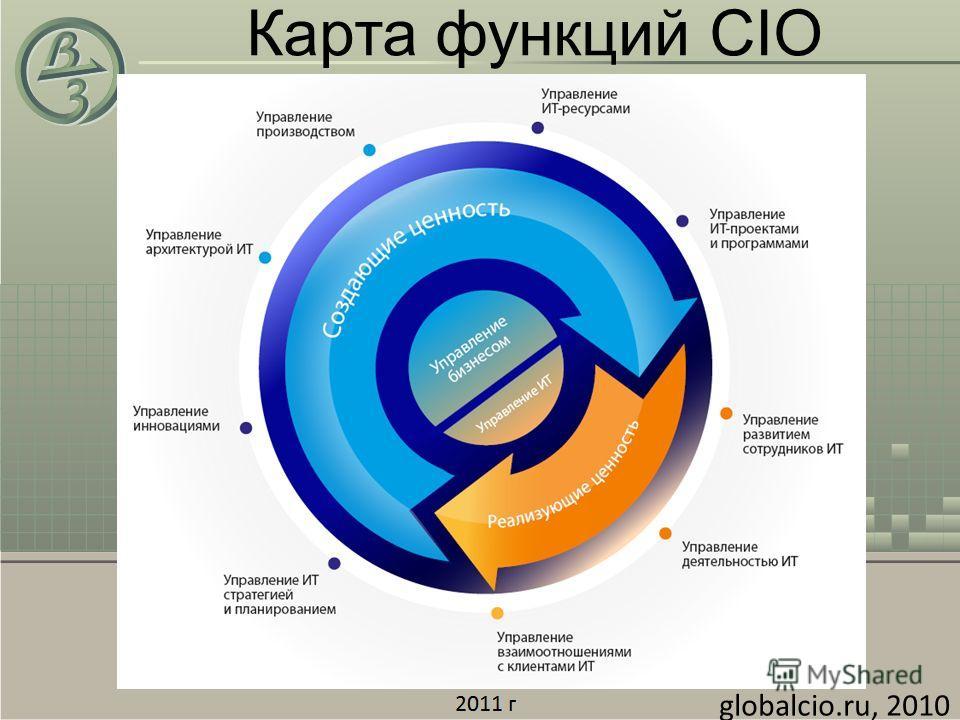 Карта функций CIO globalcio.ru, 2010