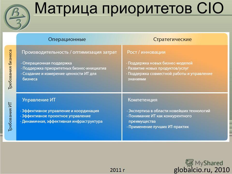 globalcio.ru, 2010 Матрица приоритетов CIO