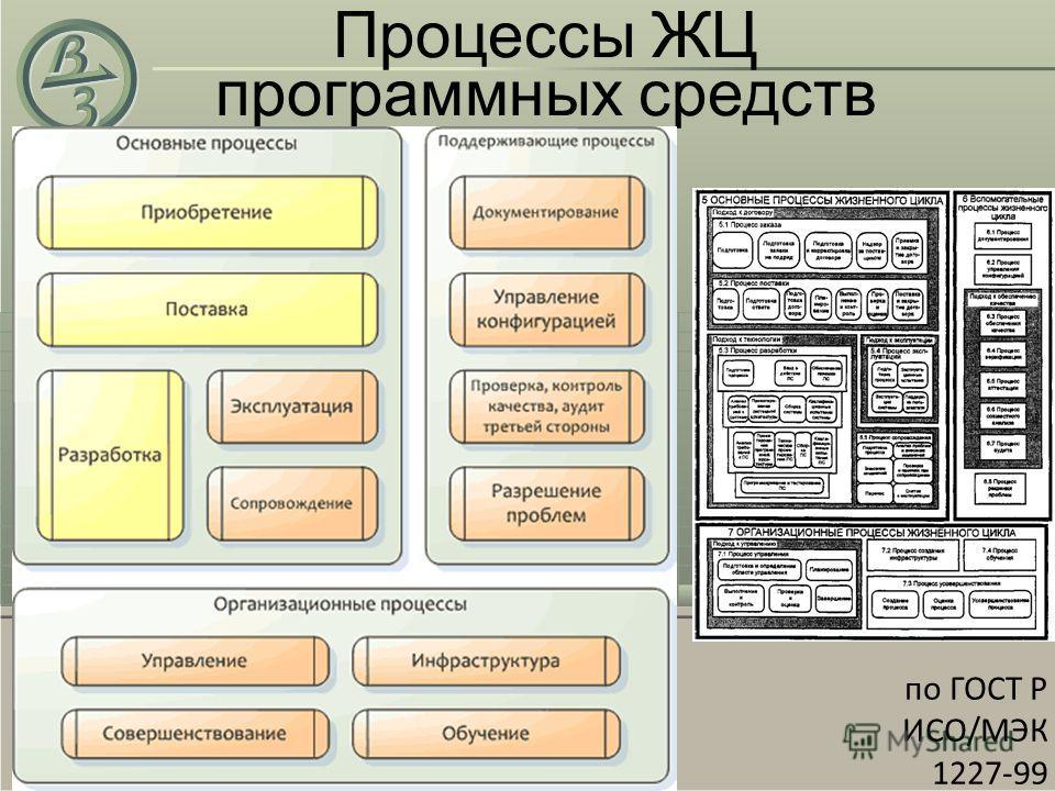 Процессы ЖЦ программных средств по ГОСТ P ИСО/МЭК 1227-99