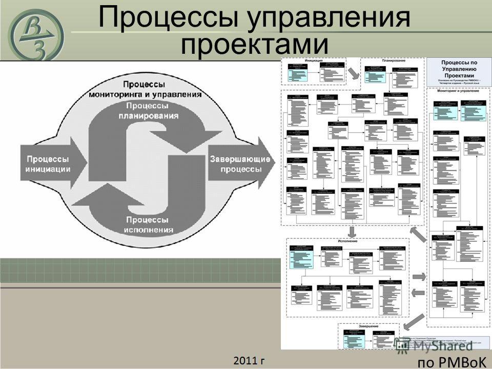 Процессы управления проектами по PMBoK