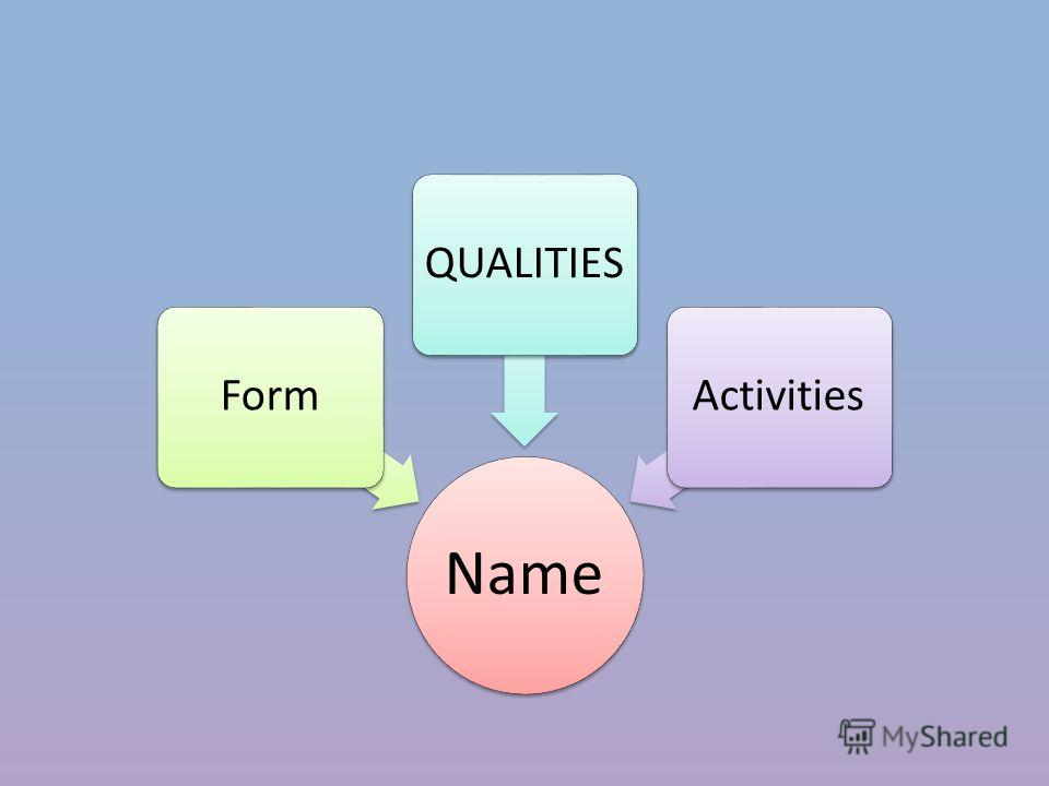 Name FormQUALITIESActivities