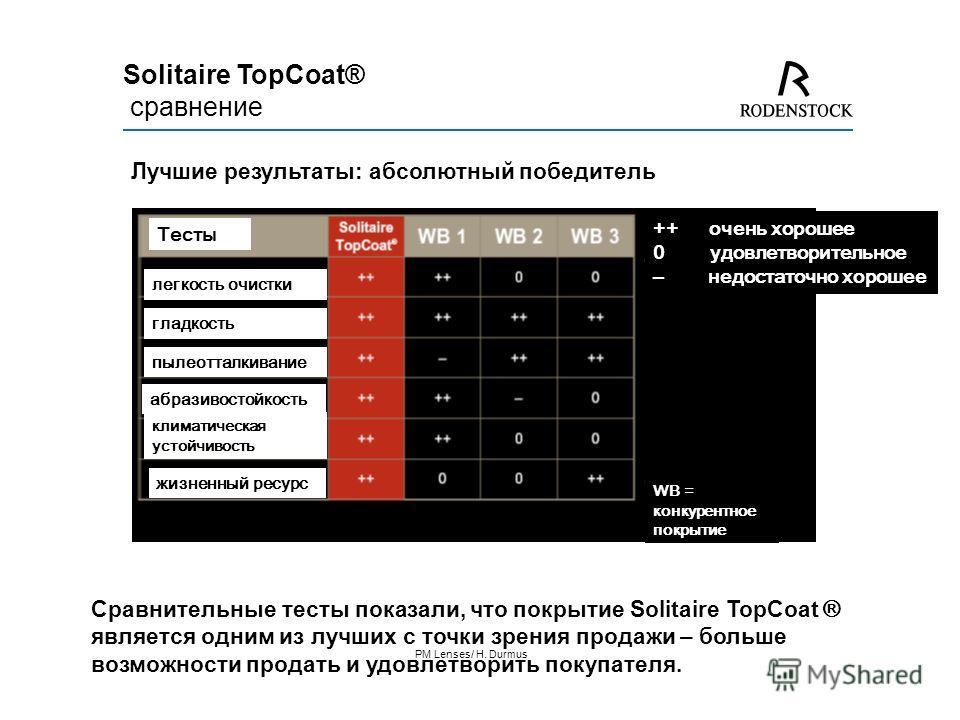 PM Lenses/ H. Durmus Сравнительные тесты показали, что покрытие Solitaire TopCoat ® является одним из лучших с точки зрения продажи – больше возможности продать и удовлетворить покупателя. Лучшие результаты: абсолютный победитель ++ очень хорошее 0 у