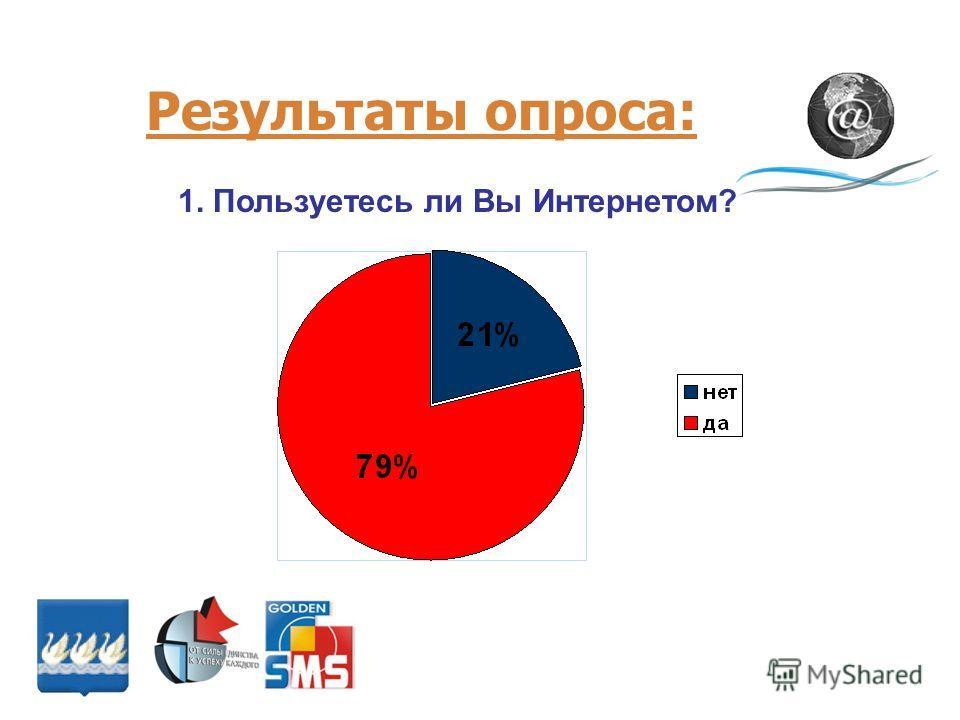 Результаты опроса: 1. Пользуетесь ли Вы Интернетом?