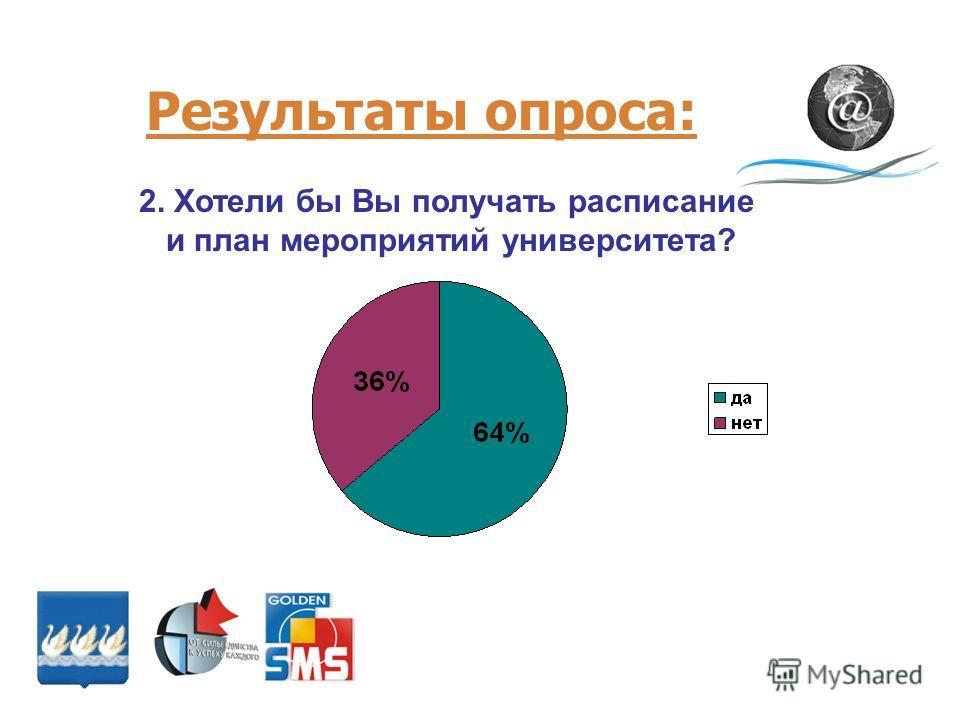 Результаты опроса: 2. Хотели бы Вы получать расписание и план мероприятий университета?