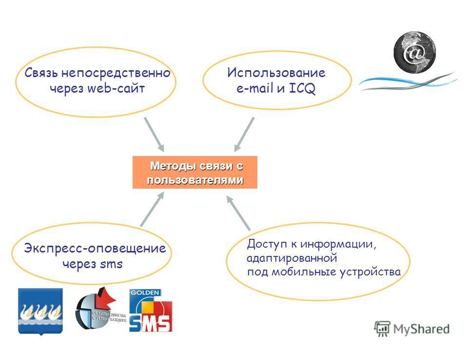 Методы связи с пользователями Методы связи с пользователями Связь непосредственно через web-сайт Доступ к информации, адаптированной под мобильные устройства Экспресс-оповещение через sms Использование e-mail и ICQ