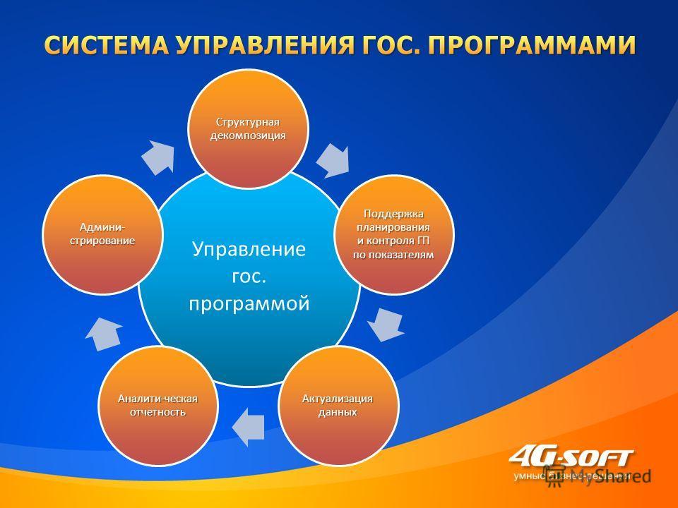 Управление гос. программой Структурная декомпозиция Поддержка планирования и контроля ГП по показателям Актуализация данных Аналити-ческая отчетность Админи- стрирование