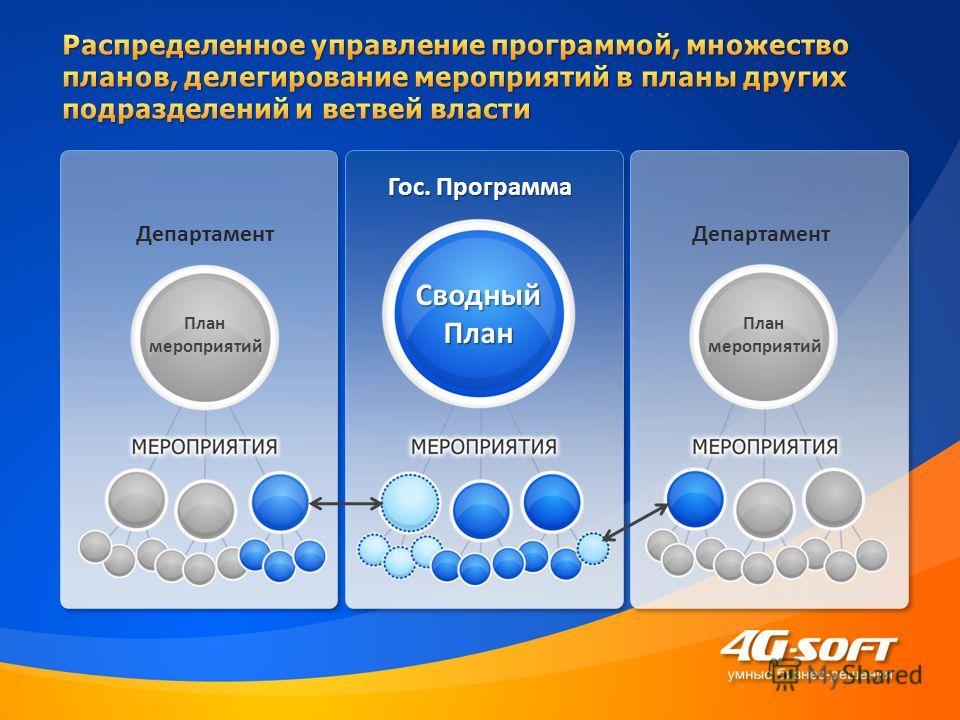 Гос. Программа Департамент План мероприятий План мероприятий СводныйПлан Департамент