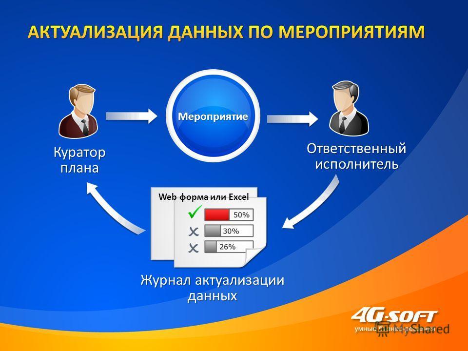 Журнал актуализации данных Мероприятие Ответственныйисполнитель Кураторплана Web форма или Excel