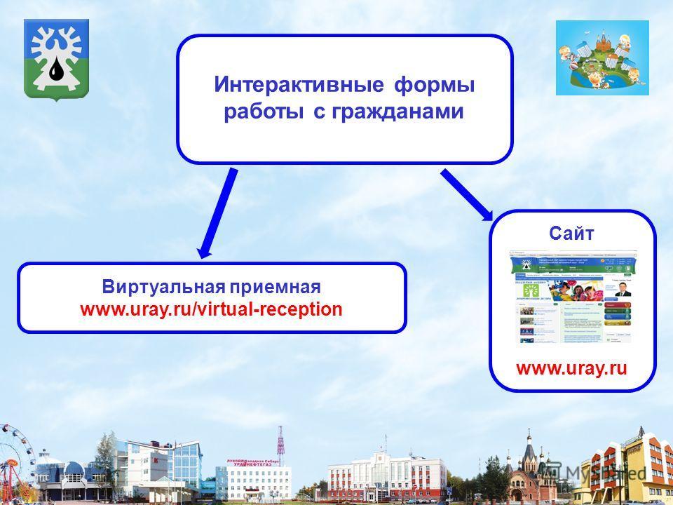 Интерактивные формы работы с гражданами Сайт www.uray.ru Виртуальная приемная www.uray.ru/virtual-reception