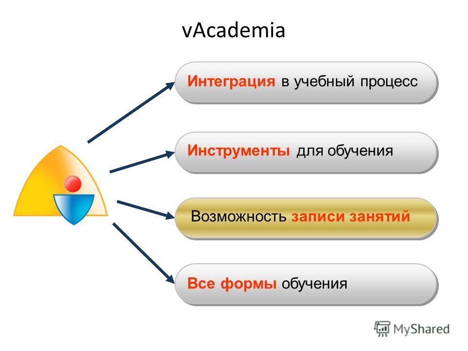 Инструменты для обучения Интеграция в учебный процесс Возможность записи занятий Все формы обучения