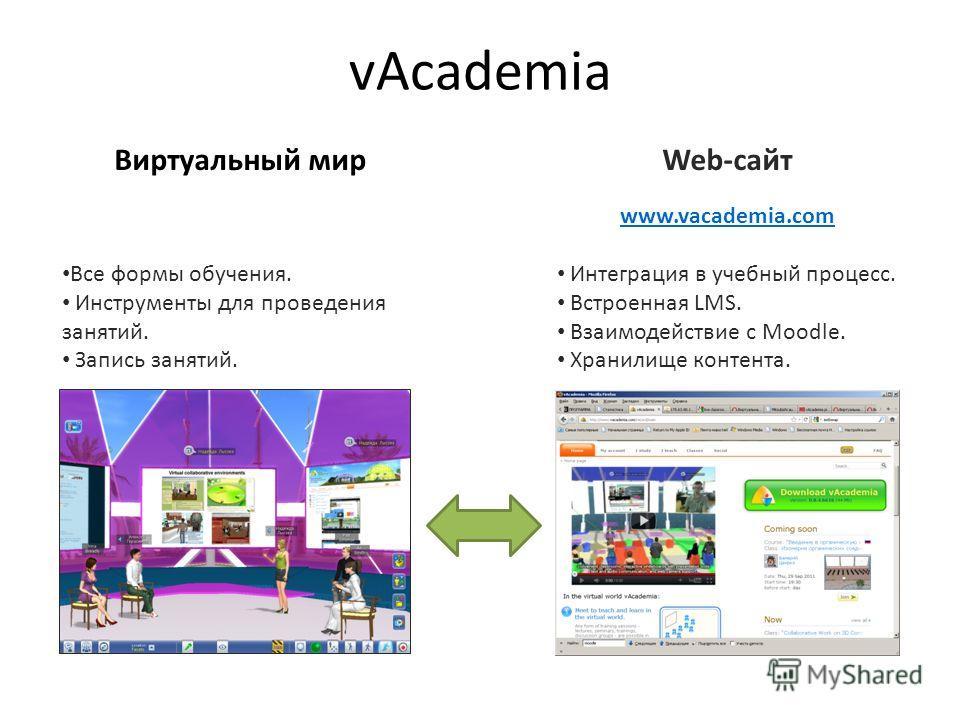 vAcademia Web-сайт www.vacademia.com Интеграция в учебный процесс. Встроенная LMS. Взаимодействие с Moodle. Хранилище контента. Виртуальный мир Все формы обучения. Инструменты для проведения занятий. Запись занятий.