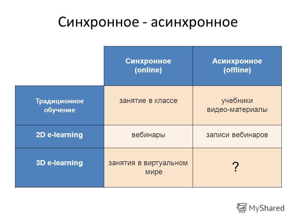 Синхронное - асинхронное Синхронное (online) Асинхронное (offline) Традиционное обучение занятие в классеучебники видео-материалы 2D e-learningвебинарызаписи вебинаров 3D e-learningзанятия в виртуальном мире ?