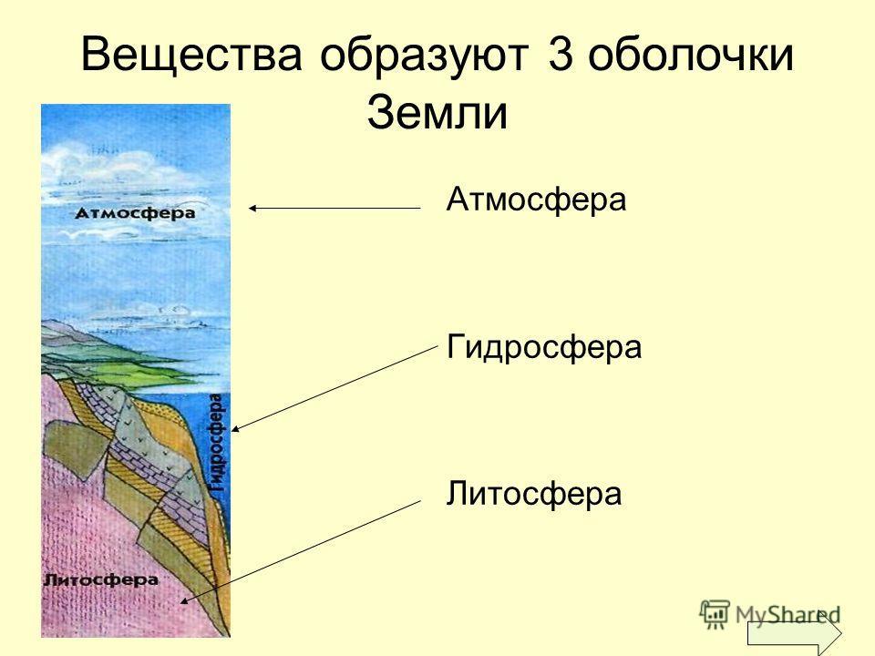 Вещества образуют 3 оболочки Земли Атмосфера Гидросфера Литосфера