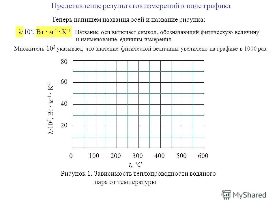 Представление результатов измерений в виде графика 0100200300400600500 20 40 60 80 t, °C λ·10 3, Вт · м -1 · К -1 Рисунок 1. Зависимость теплопроводности водяного пара от температуры Теперь напишем названия осей и название рисунка: λ·10 3, Вт · м -1