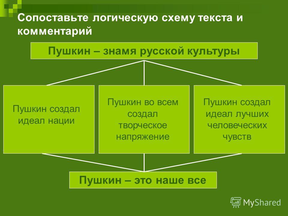 Сопоставьте логическую схему текста и комментарий Пушкин – знамя русской культуры Пушкин создал идеал нации Пушкин во всем создал творческое напряжение Пушкин создал идеал лучших человеческих чувств Пушкин – это наше все