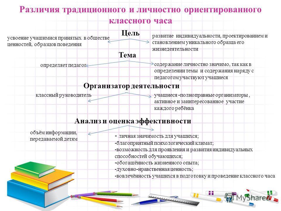Различия традиционного и личностно ориентированного классного часа Цель Тема Организатор деятельности Анализ и оценка эффективности усвоение учащимися принятых в обществе ценностей, образцов поведения развитие индивидуальности, проектированием и стан