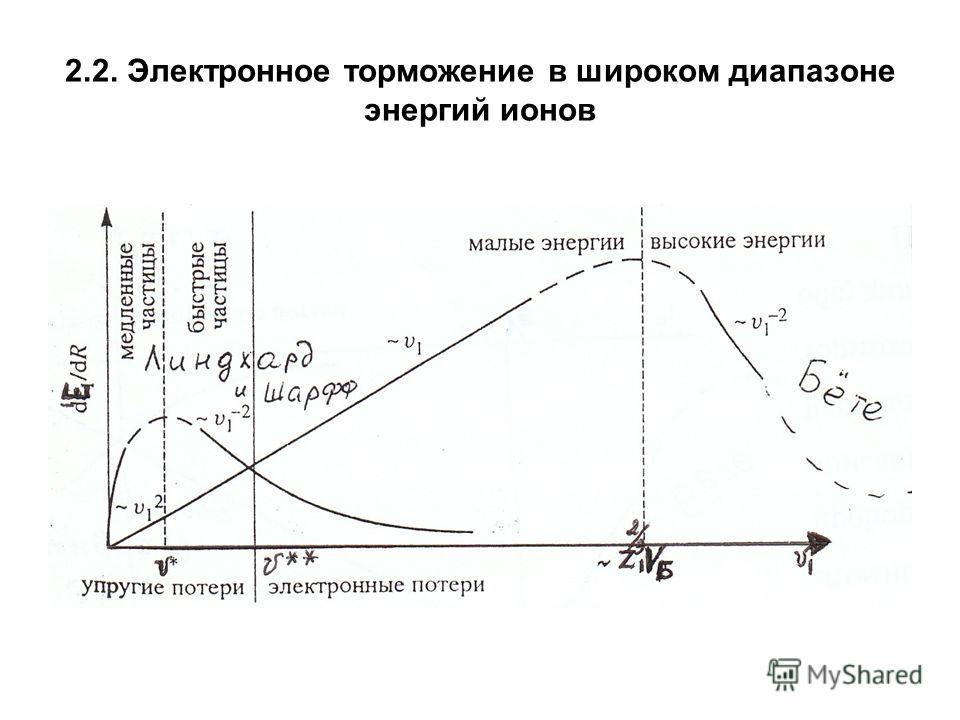 2.2. Электронное торможение в широком диапазоне энергий ионов