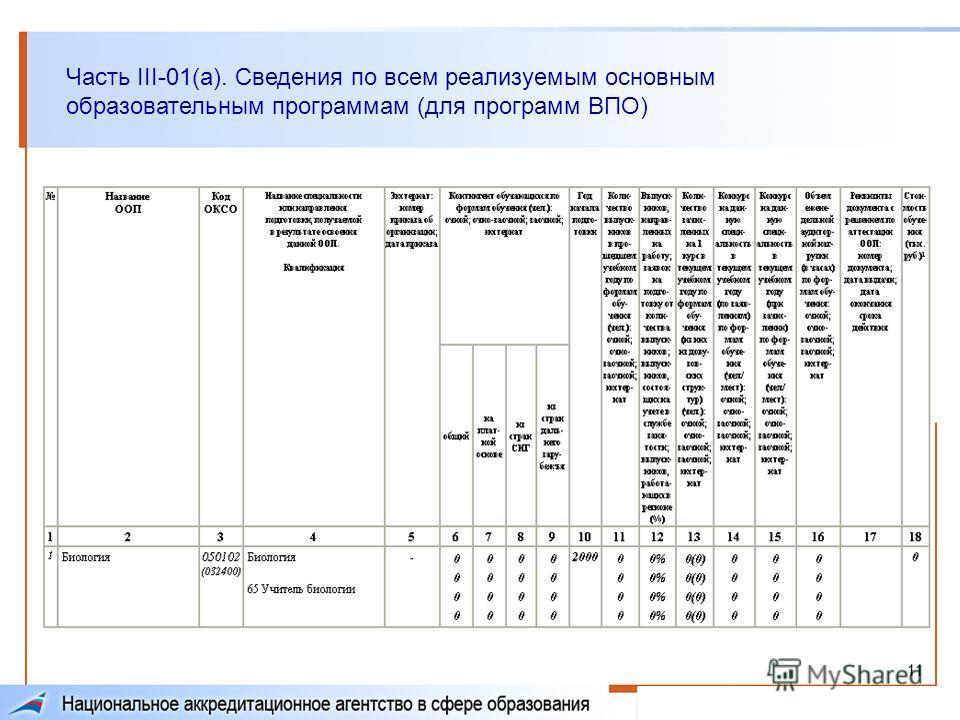 11 Часть III-01(а). Сведения по всем реализуемым основным образовательным программам (для программ ВПО)