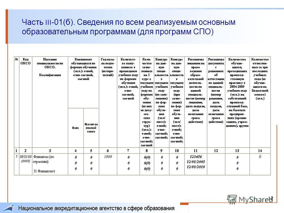 12 Часть III -01(б). Сведения по всем реализуемым основным образовательным программам (для программ СПО)