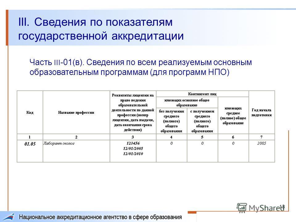 13 III. Сведения по показателям государственной аккредитации Часть III -01(в). Сведения по всем реализуемым основным образовательным программам (для программ НПО)