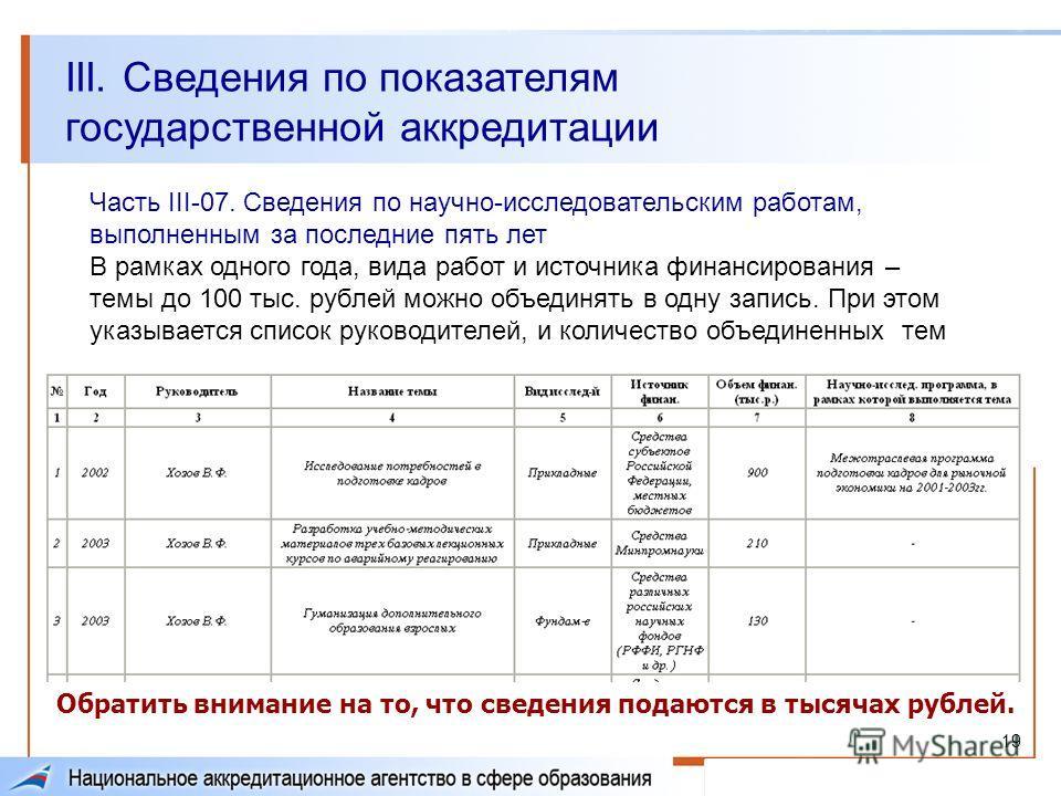 19 Часть III-07. Сведения по научно-исследовательским работам, выполненным за последние пять лет В рамках одного года, вида работ и источника финансирования – темы до 100 тыс. рублей можно объединять в одну запись. При этом указывается список руковод