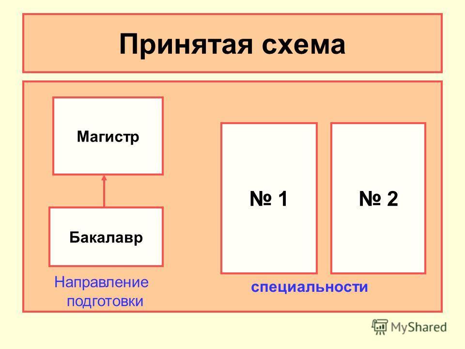 Принятая схема Бакалавр Магистр 1 2 Направление подготовки специальности