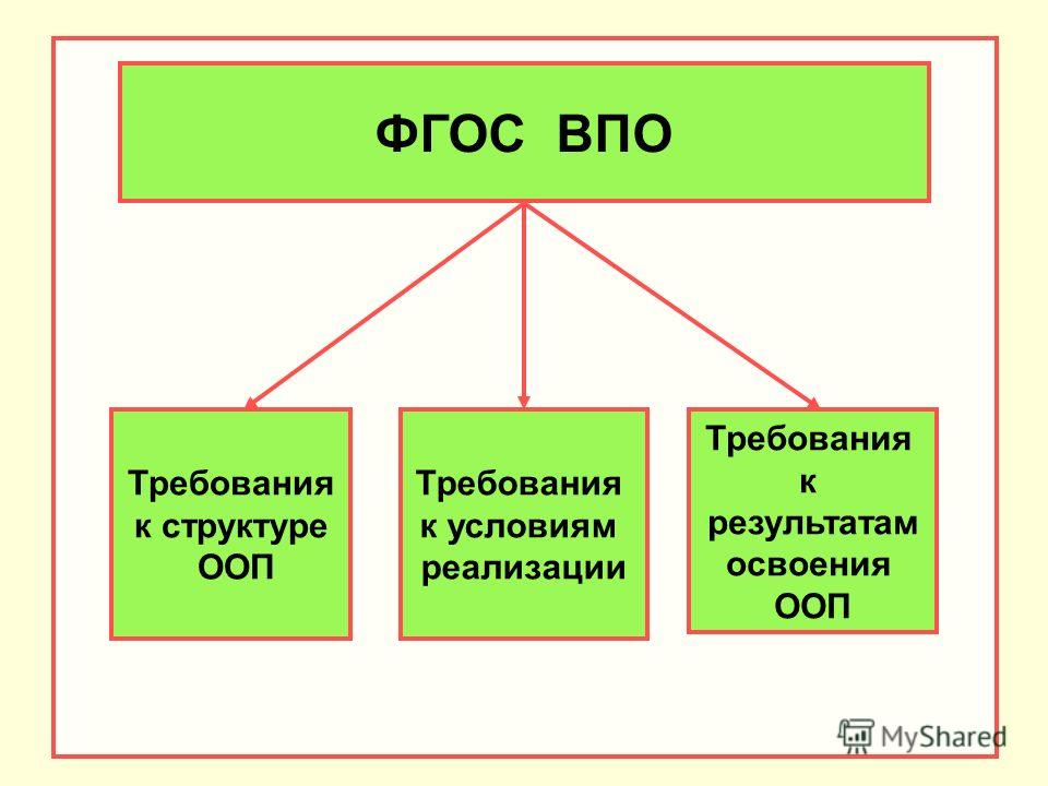 ФГОС ВПО Требования к структуре ООП Требования к условиям реализации Требования к результатам освоения ООП