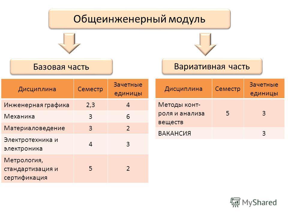 вакансии график 2 2: