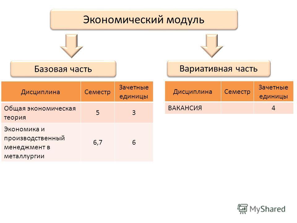 Экономический модуль ДисциплинаСеместр Зачетные единицы Общая экономическая теория 53 Экономика и производственный менеджмент в металлургии 6,76 Базовая часть Вариативная часть ДисциплинаСеместр Зачетные единицы ВАКАНСИЯ 4