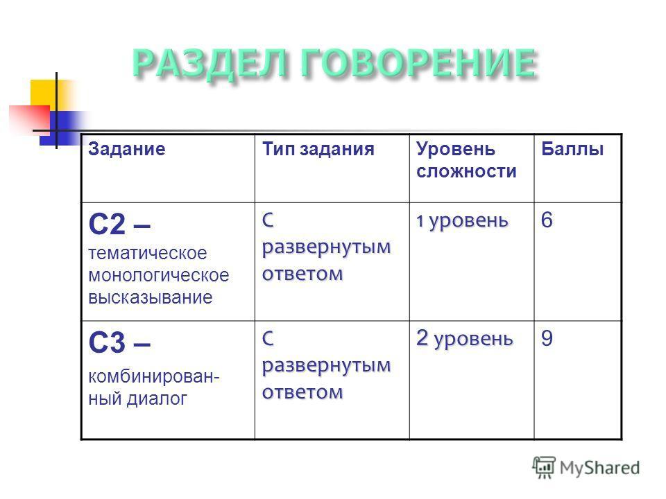ЗаданиеТип заданияУровень сложности Баллы С2 – тематическое монологическое высказывание С развернутым ответом 1 уровень 6 С3 – комбинирован- ный диалог С развернутым ответом 2 уровень 9