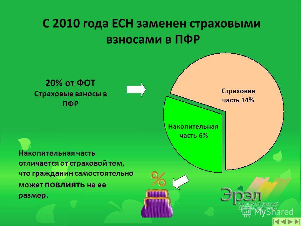 Распределительно-накопительная система Обязательное пенсионное страхование С 2002 года 20% от ФОТ (часть ЕСН) Размер з/п 10 000 руб. ПФР 2 299 руб. Накопительная часть 4% (460 руб.) Страховая часть 10% (1149 руб.) Базовая часть 6% (690 руб.) От того