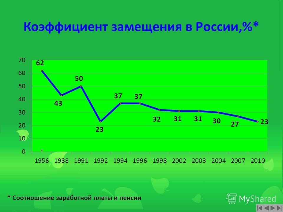 Страховые взносы в ПФР в 2012 году 22% от ФОТ Страховые взносы в ПФР Страховая часть 16% Накопительная часть 6%