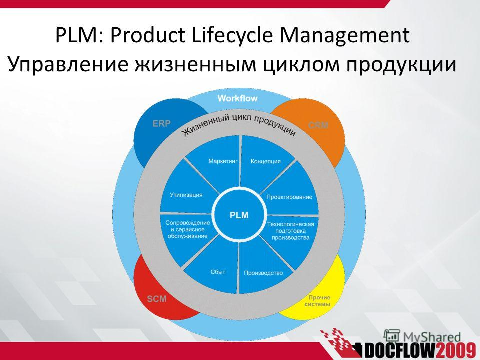 product life cycle management strategies a