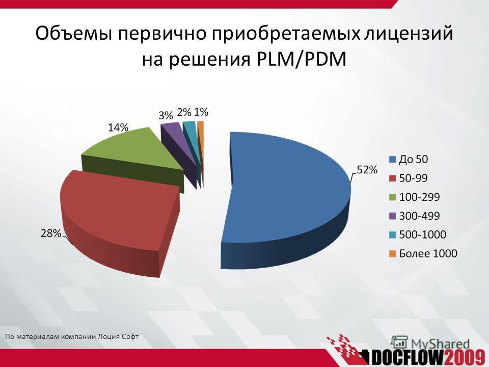 Объемы первично приобретаемых лицензий на решения PLM/PDM По материалам компании Лоция Софт