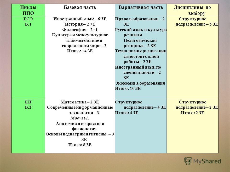 Циклы ППО Базовая частьВариативная частьДисциплины по выбору ГСЭ Б.1 Иностранный язык – 6 ЗЕ История – 2 +1 Философия – 2+1 Культура и межкультурное взаимодействие в современном мире – 2 Итого: 14 ЗЕ Право в образовании – 2 ЗЕ Русский язык и культура