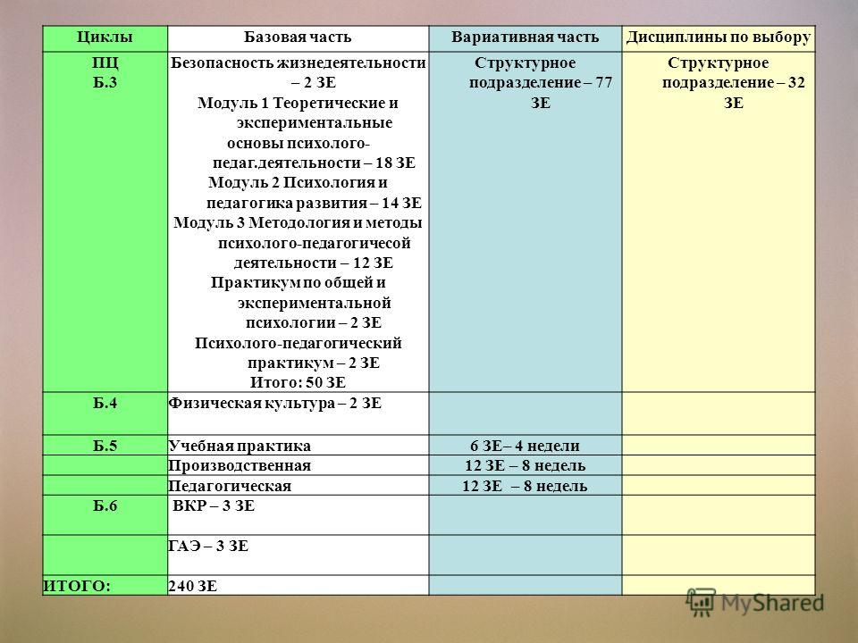 ЦиклыБазовая частьВариативная частьДисциплины по выбору ПЦ Б.3 Безопасность жизнедеятельности – 2 ЗЕ Модуль 1 Теоретические и экспериментальные основы психолого- педаг.деятельности – 18 ЗЕ Модуль 2 Психология и педагогика развития – 14 ЗЕ Модуль 3 Ме