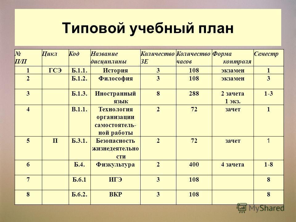 Типовой учебный план П/П ЦиклКодНазвание дисциплины Количество ЗЕ Количество часов Форма контроля Семестр 1ГСЭБ.1.1.История3108экзамен1 2Б.1.2.Философия3108экзамен3 3Б.1.3.Иностранный язык 82882 зачета 1 экз. 1-3 4В.1.1.Технология организации самосто