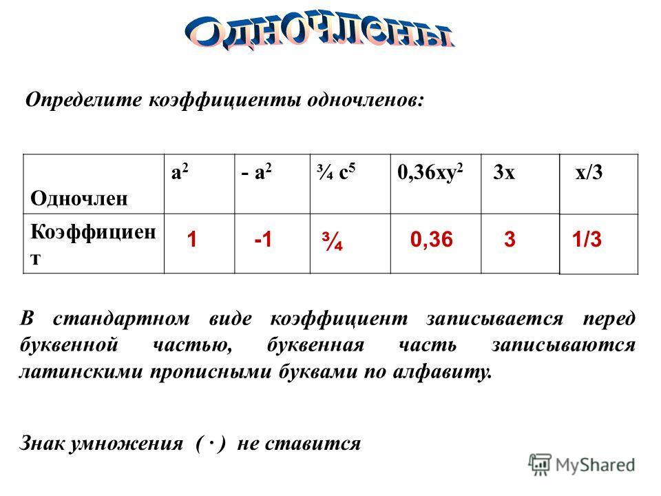 Определите коэффициенты одночленов: Одночлен а2а2 - а 2 ¾ с 5 0,36ху 2 3х Коэффициен т х/3 В стандартном виде коэффициент записывается перед буквенной частью, буквенная часть записываются латинскими прописными буквами по алфавиту. Знак умножения ( ·